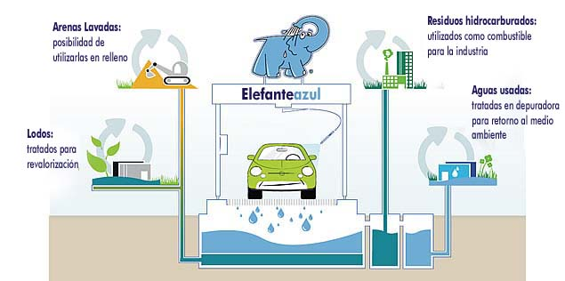 Máxima calidad y respeto total por el medio ambiente en los Centros de lavado de coches Elefante Azul de Avilés
